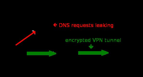 Fix: DNS Leaks Problems Explained